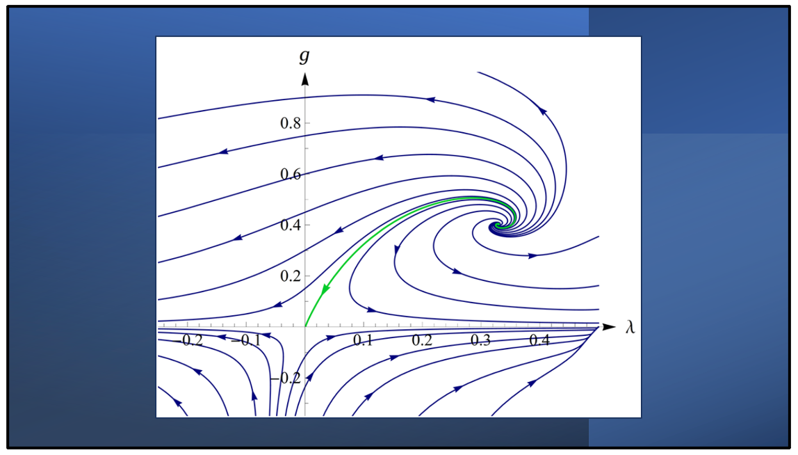 Diagram of the flow of the dimensionless Newton's constant g and cosmological constant λ based on the E-H truncation.
