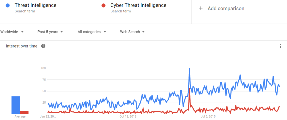 What Is Cyber Threat Intelligence , And Why You Need It
