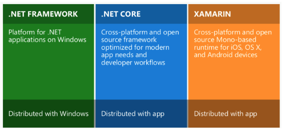 Now, we have  Net Standard,  Net Framework,  Net Core