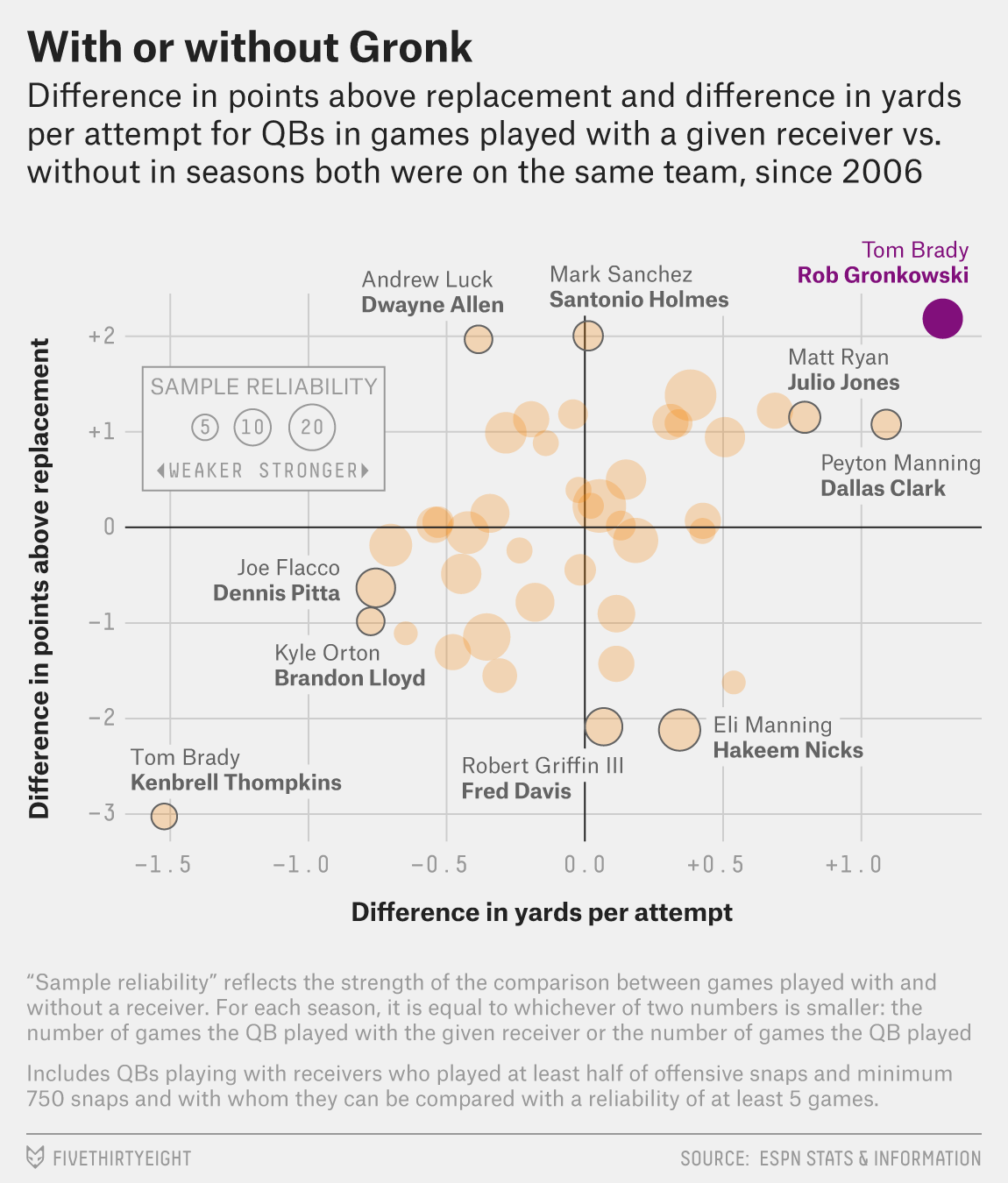A scatter plot that shows the NFL players' performance, with Rob Gronkowski as a positive outlier