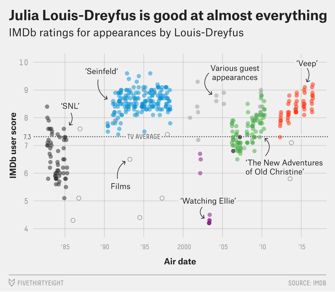 A dot plot of IMDB scores for Julia Louis-Dreyfus appearances on screen, showing her continuous success