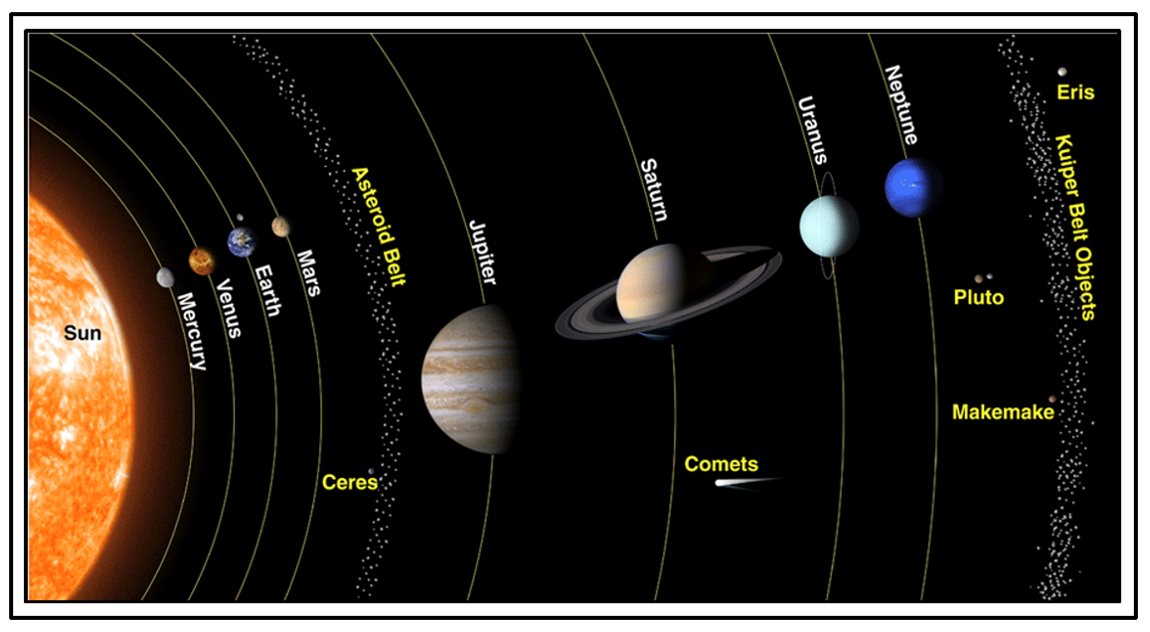 Our Solar System contains both inner planets and outer planets, separated by the Main Asteroid Belt.