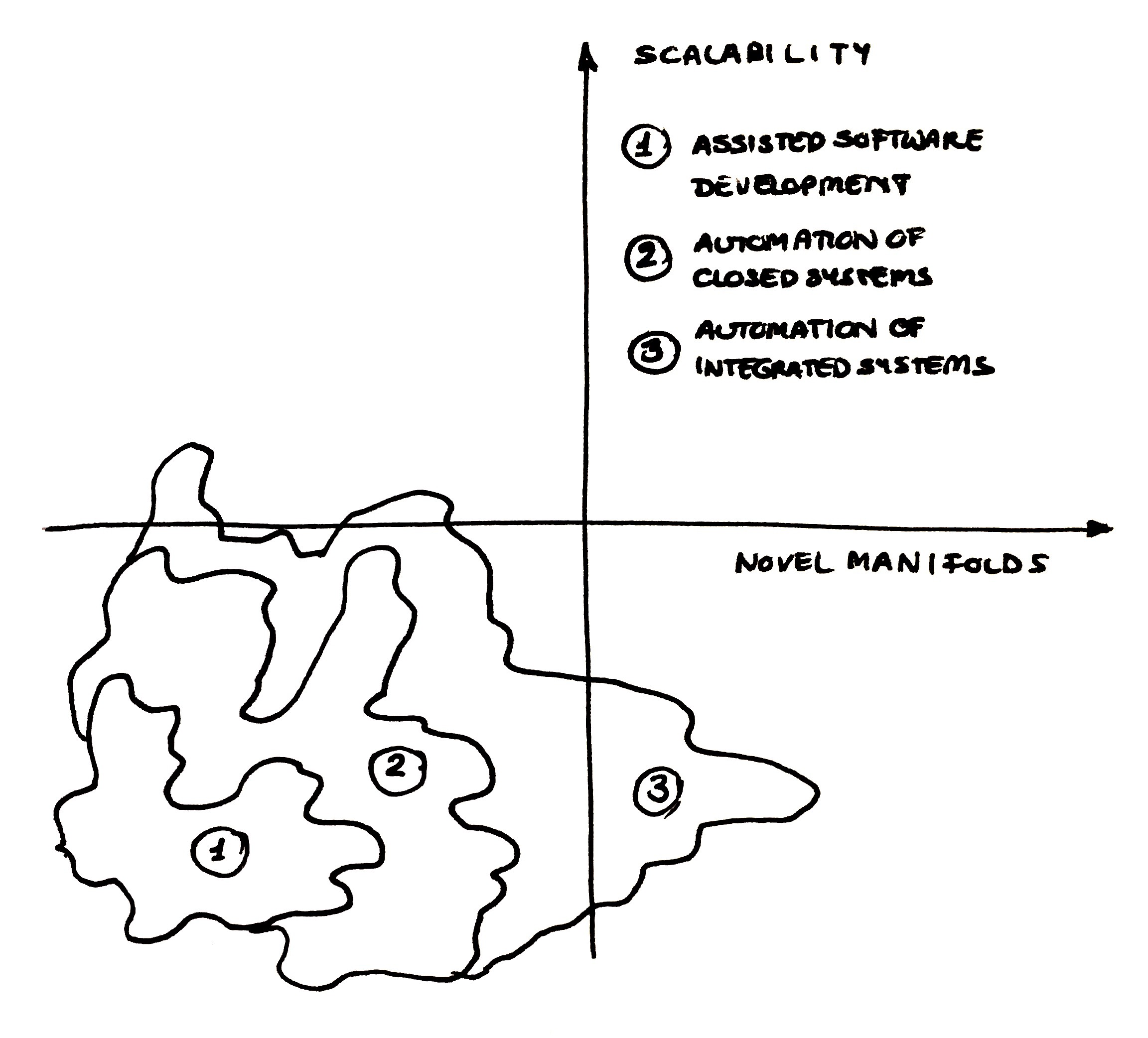 Diagram of novel manifolds versus scalability. The areas of automation are in the lower left corner.
