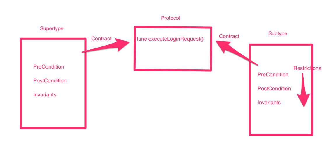 LSP: Liskov Substitution Principle a k a Design By Protocol