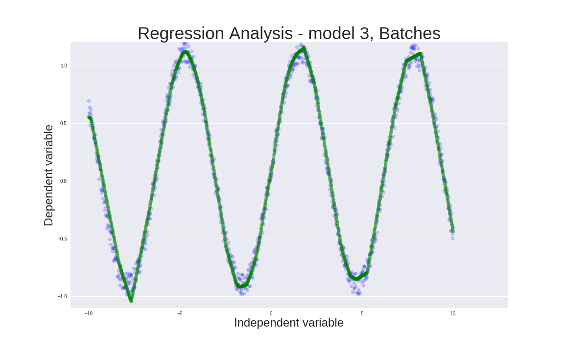 Regression with Neural Networks in PyTorch - Ben Phillips