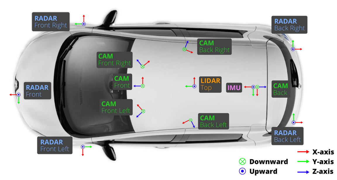3 Self-Driving Car Datasets for Deep Learning Research