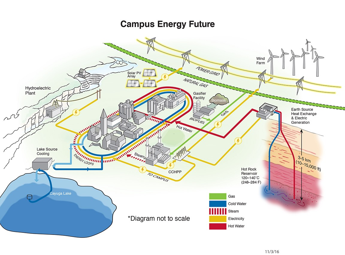 Earth Heat Source, Cornell Engineering – The Future of Geothermal Energy