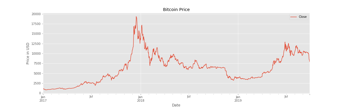 Predicting Prices Of Bitcoin With Machine Learning By Marco Santos Towards Data Science