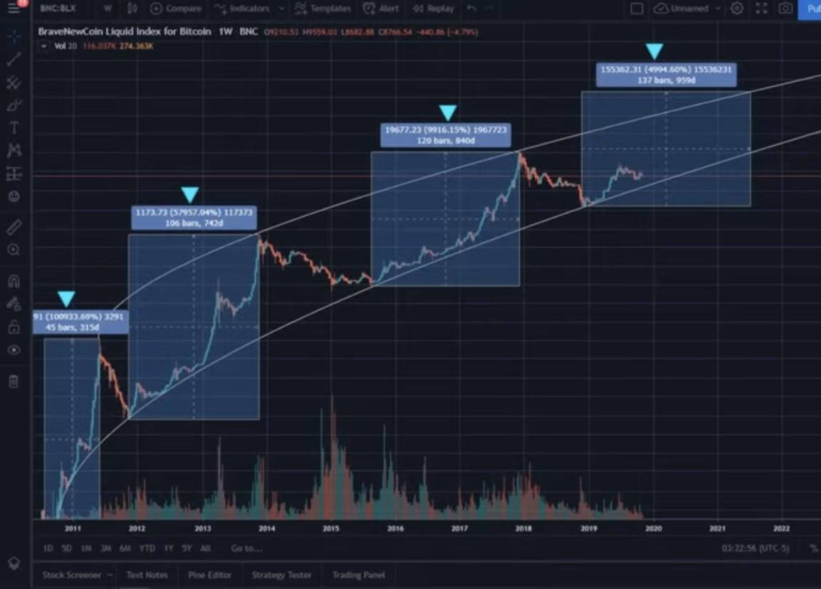 The 2020 Bitcoin Halving Bull Run: Why This Cycle Is ...