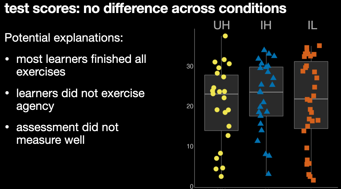 Boxplots with data points comparing post-test scores across 3 conditions. There is no detectable difference.