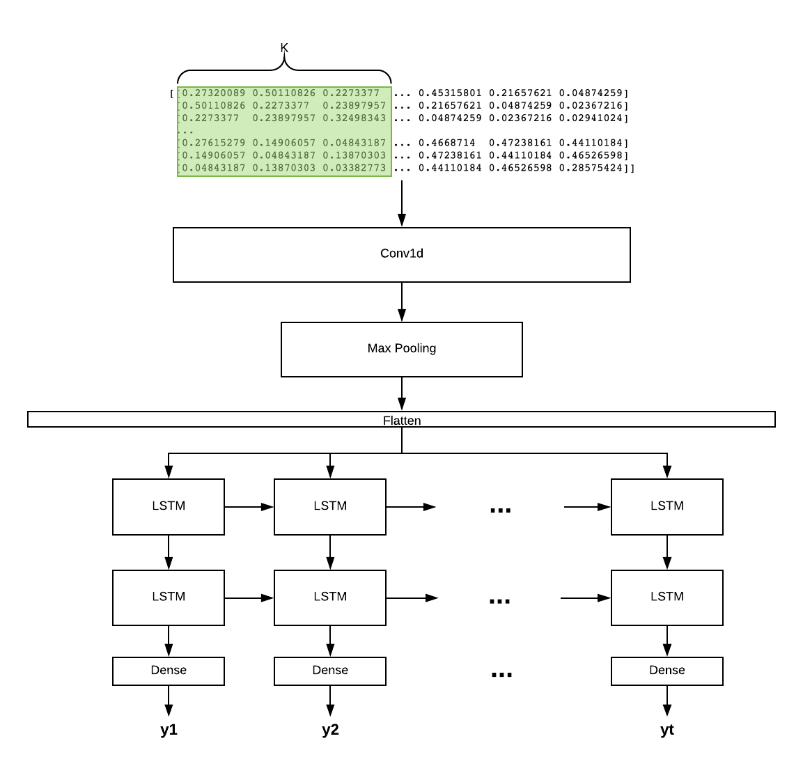 Get Started with Using CNN+LSTM for Forecasting - Towards