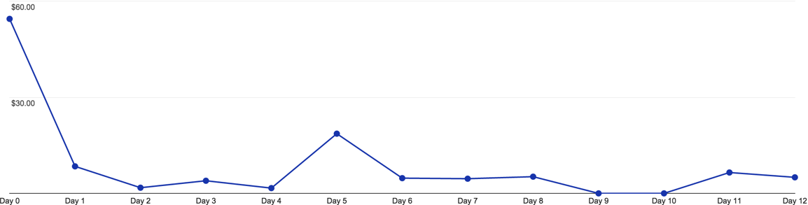 transactions-by-day.png