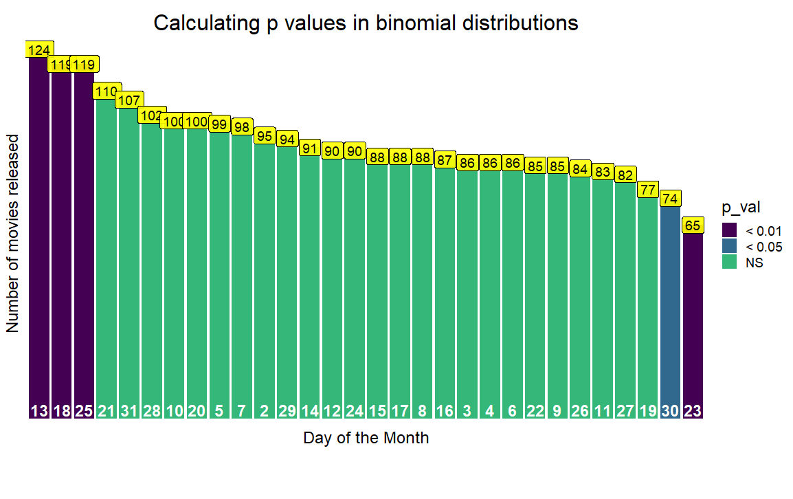 An intuitive real life example of a binomial distribution