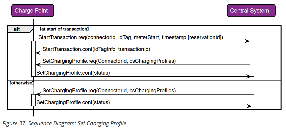 OCPP specification for smart charging with OCPP 1.6