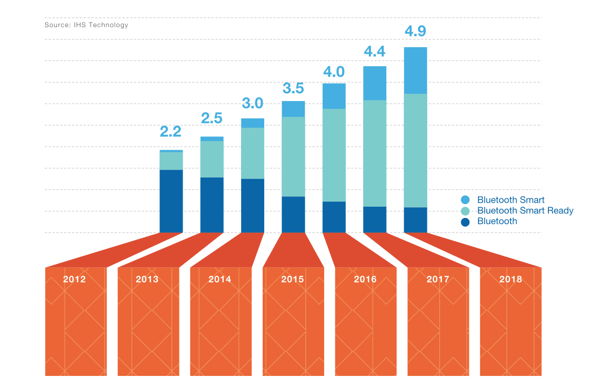 Stacked bar graph data visualization example from Bluetooth report