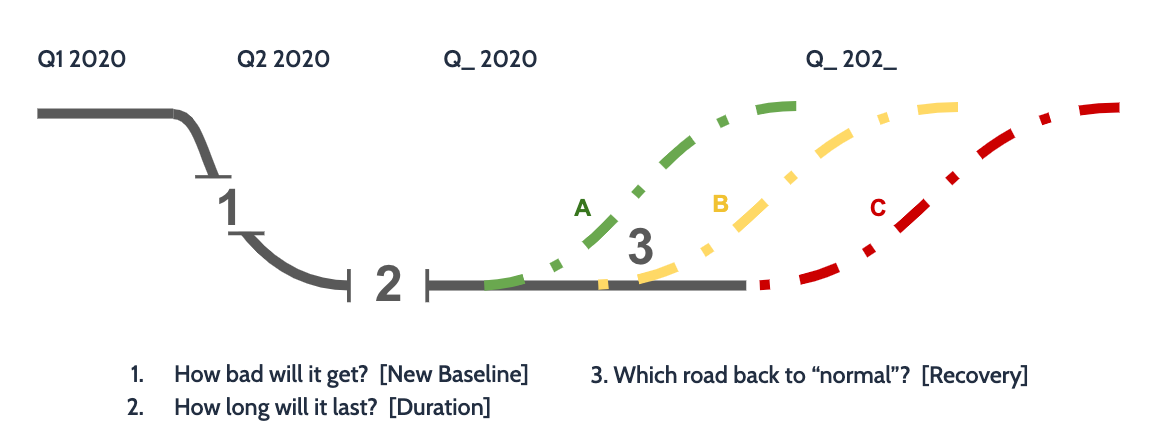 A reliable SaaS forecasting requires answering 3 central questions: how bad will it get? How long will it last? What does the road back to normal look like?