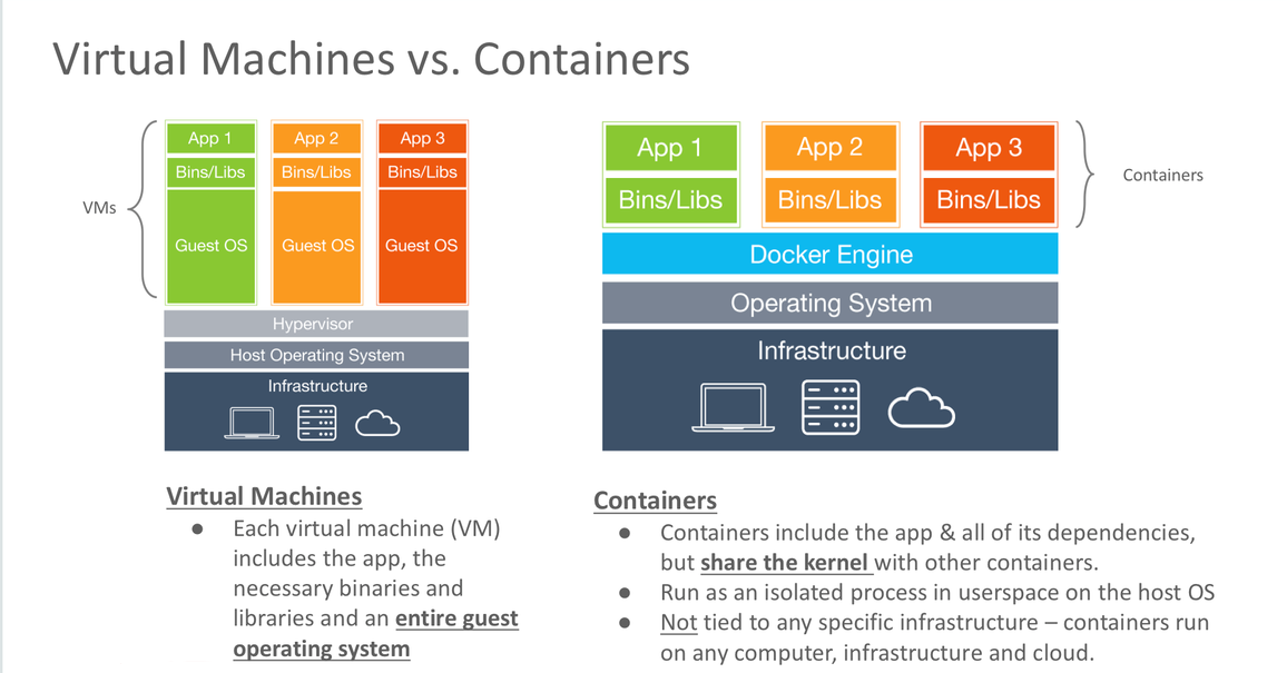 virtual machines vs. containers