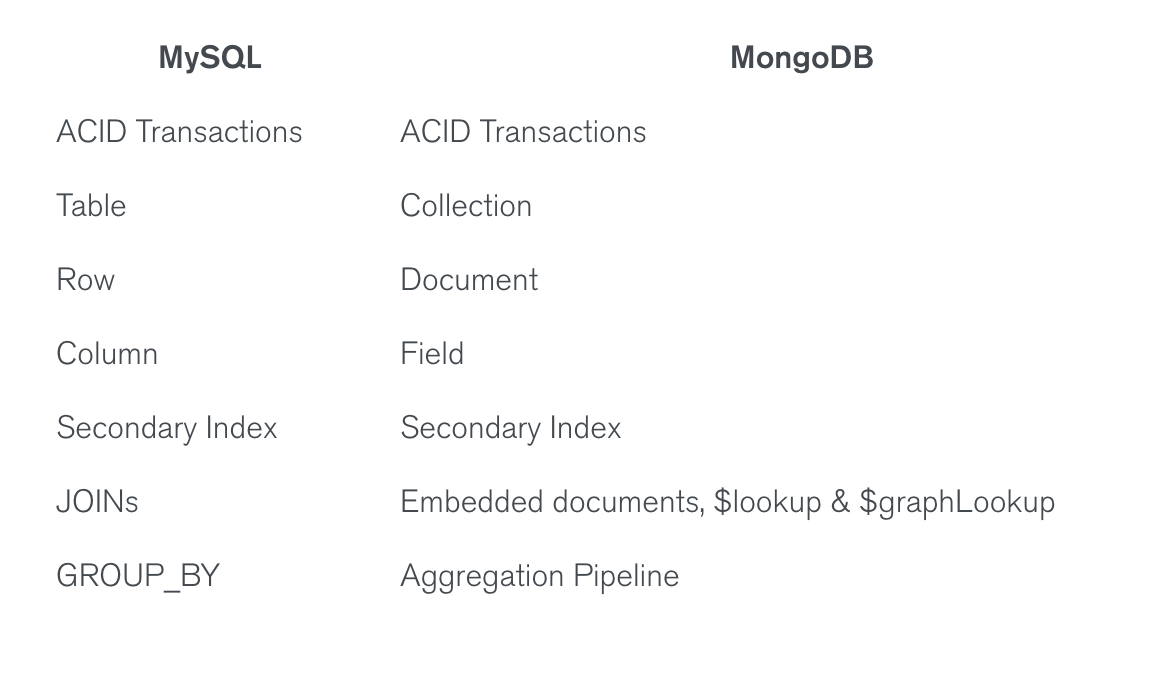 Build database relationships with Node js and MongoDB