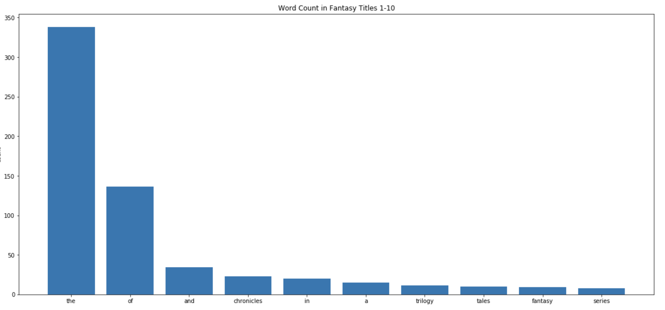 word count in fantasy titles 1–10 - markov chain