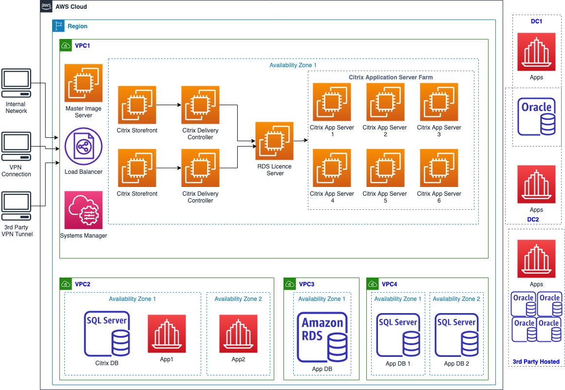 Diagram to show the FT's Citrix set up at the end of Q2 2020 in more detail including AWS Accounts and Zones.