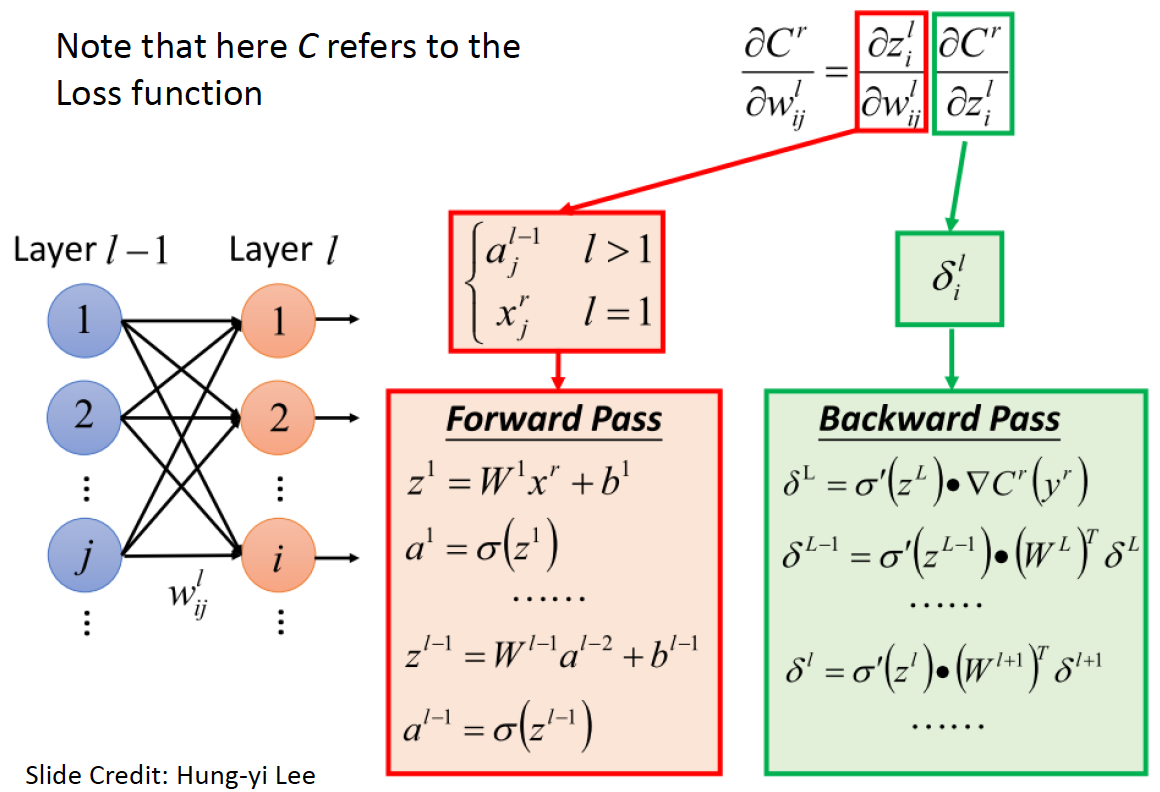 Neural Networks 101 - Cracking The Data Science Interview