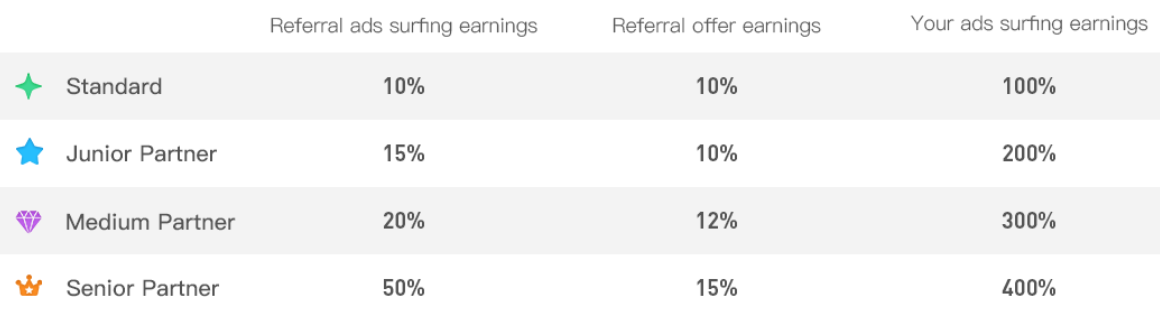 CoinPayU levels of affiliate earnings