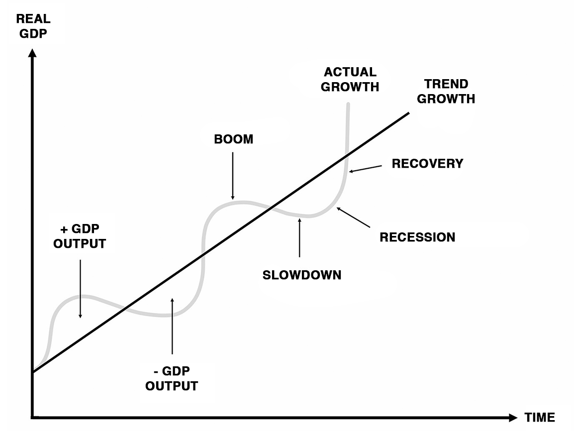 Visualization of economic cycles