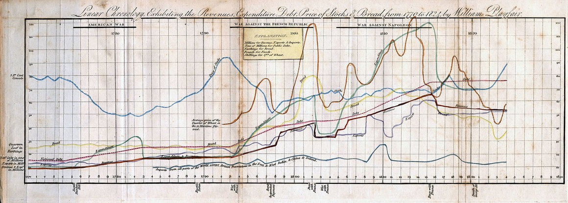 Source: William Playfair—https://commons.wikimedia.org/wiki/File:Linear_Chronology,_Exhibiting_the_Revenues,_Expenditure,_D