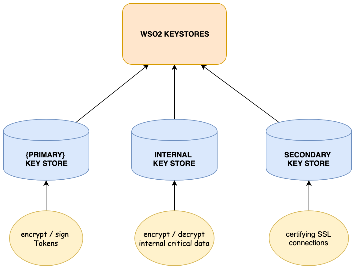 Introduction to key stores in WSO2 Identity Server