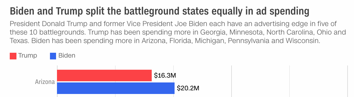 Chart of ad spending by the Trump and Biden campaigns in Arizona
