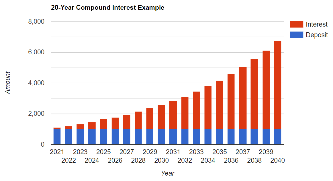 A graph showing what 20 years of compound interest looks like on an initial $1,000 deposit.