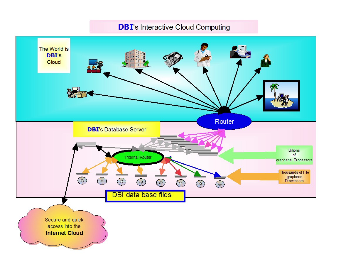 DBI World - a new Super Fast and Guaranteed Secure Internet