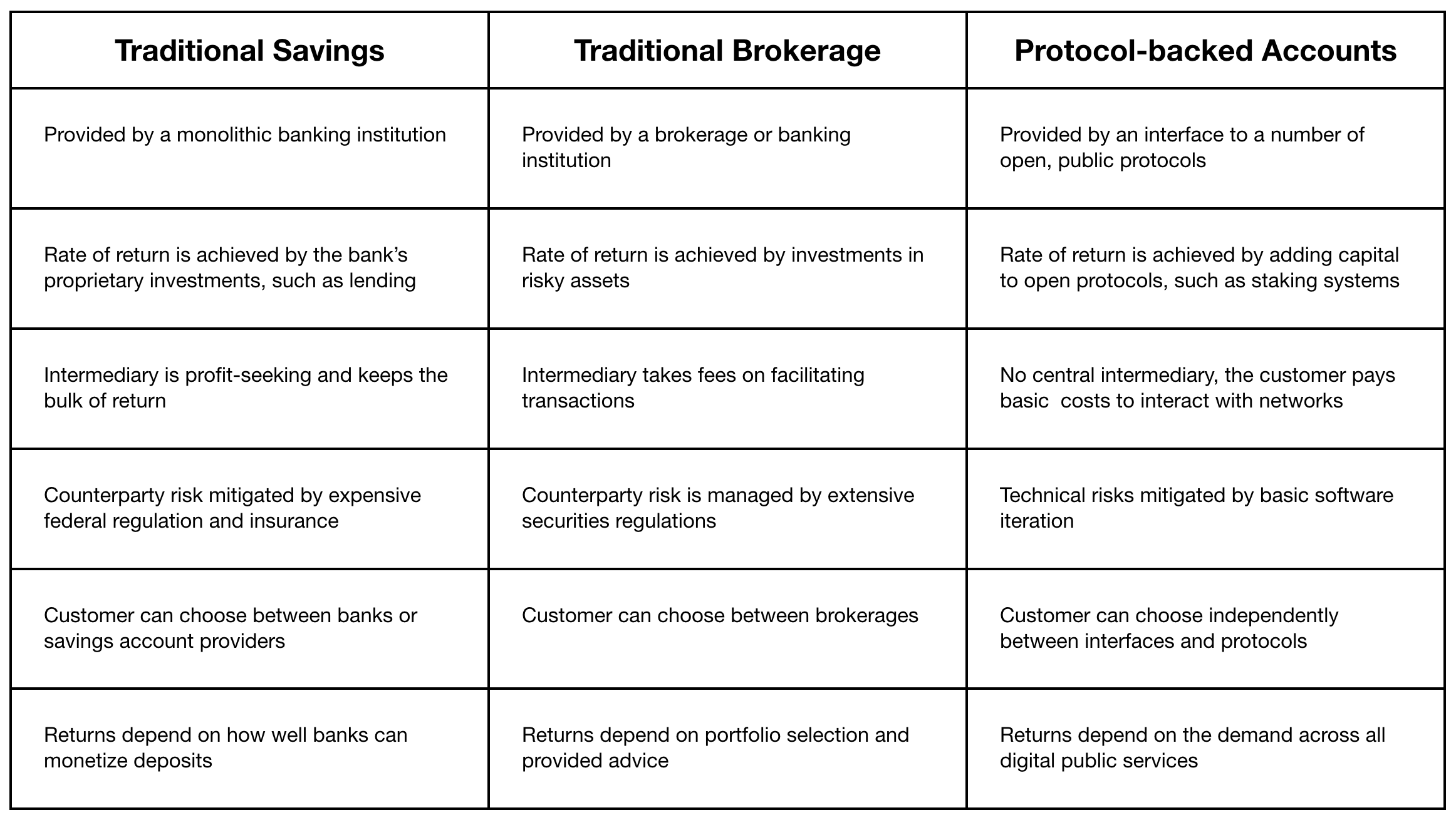 Protocol-backed investment accounts: A new paradigm 4