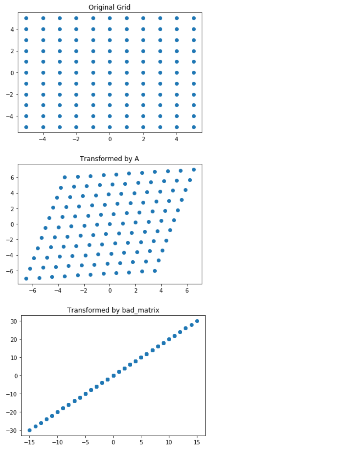 Deep Learning Book Notes, Chapter 2: Linear Algebra for Deep