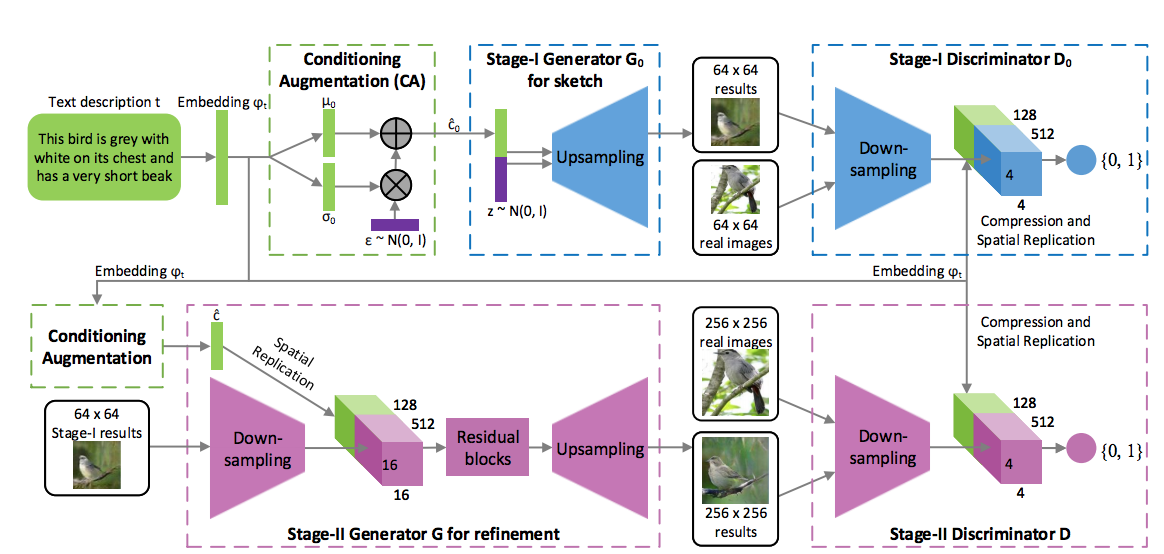 Must-Read Papers on GANs - Towards Data Science