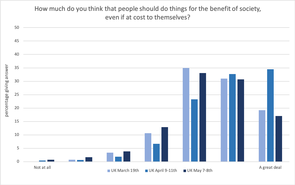 "Chart showing ""how much do you think people should do things for the benefit of society"", organised by propensity"