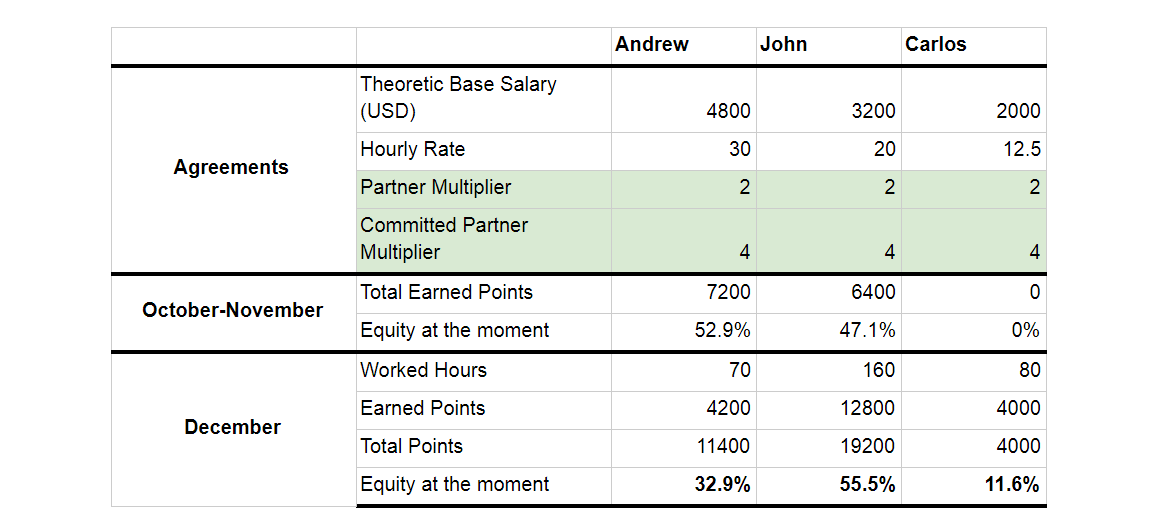 Dynamic Equity Split Or How Everyone Is A Co Founder