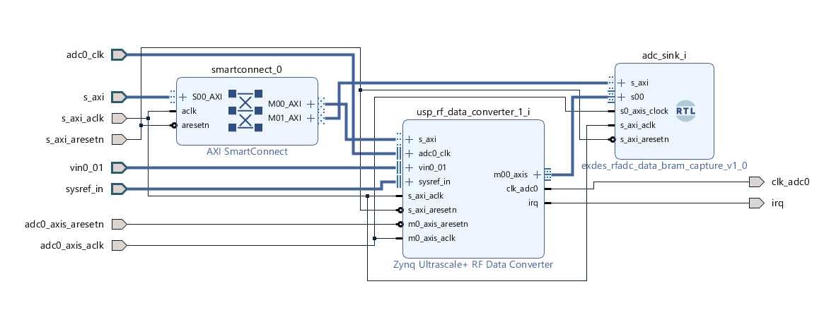 MicroZed Chronicles: Getting Started with the RFSoC
