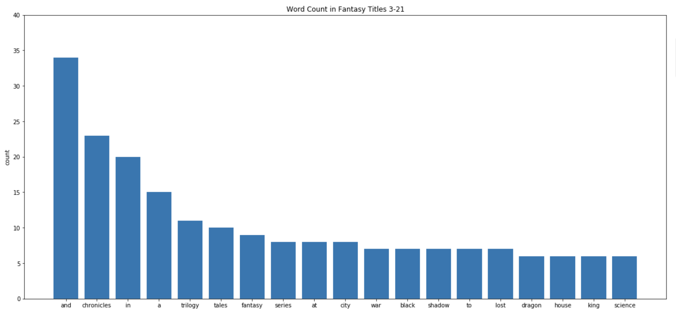 word count in fantasy titles 3–21 - markov chain