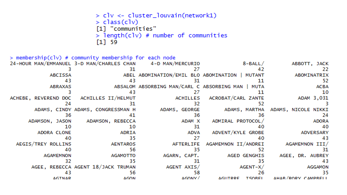 Social Network Analysis of Marvel Universe Characters
