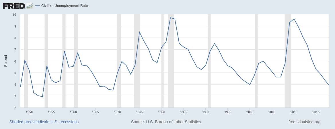 A graph from the Federal Reserve Economic Database showing the unemployment rate.
