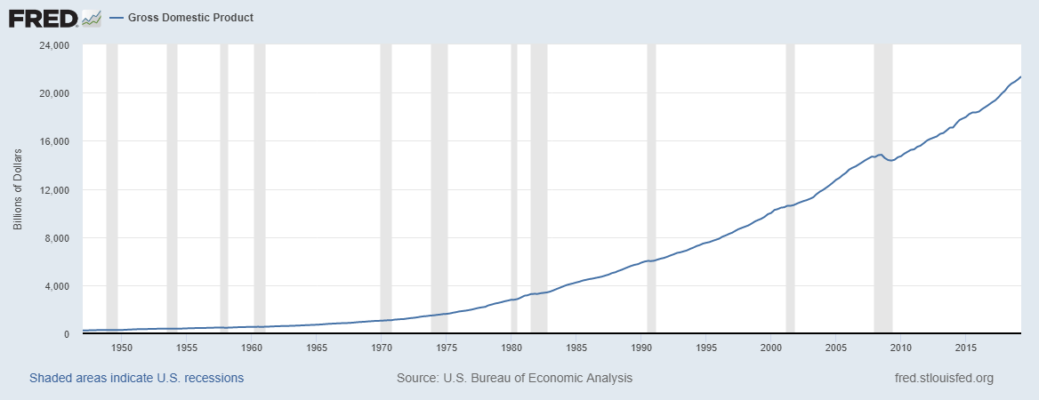 A graph from the Federal Reserve Economic Database showing GDP growth.