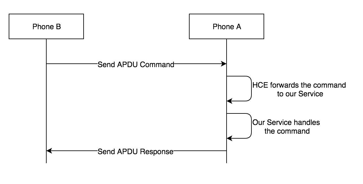 host based card emulation android example