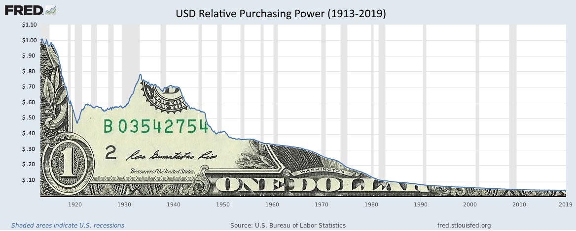 USD Relative Purchasing Power (1913–2019)