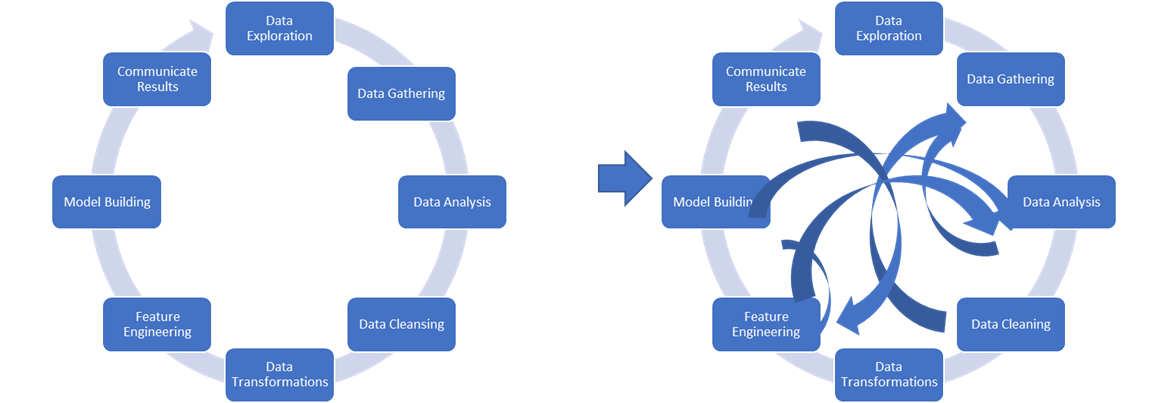 Iterative debugging to find issues in the data is both cumbersome and time consuming.