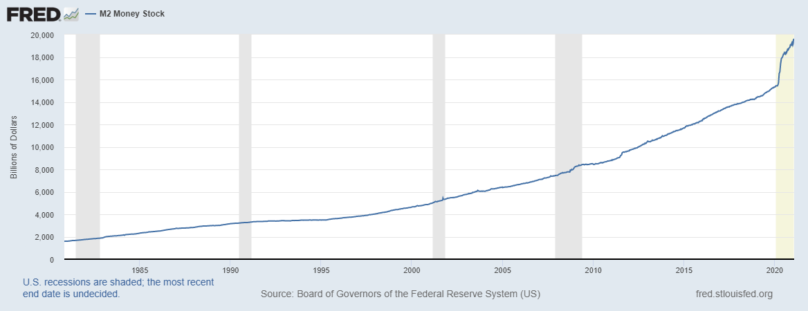 Graph of M2 money supply jumping from 15500 to 19500