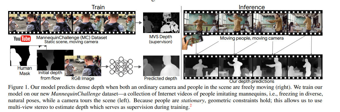 Research Guide for Depth Estimation with Deep Learning