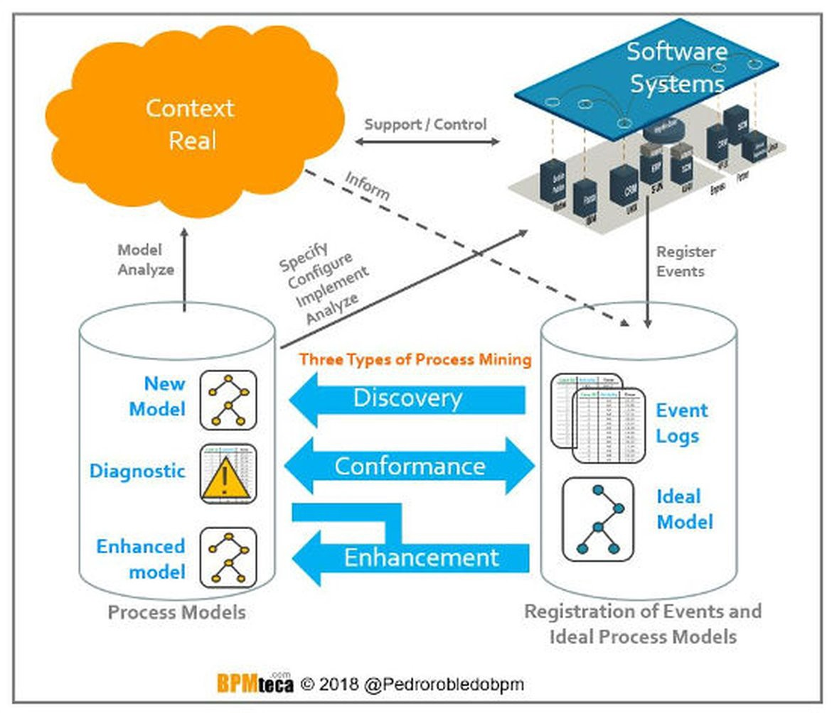 Process Mining plays an essential role in Digital Transformation
