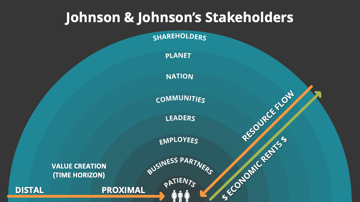 Shareholders > Planet > Nation > Communities > Leaders > Employees > Business Partners > Patients in nested half-circles
