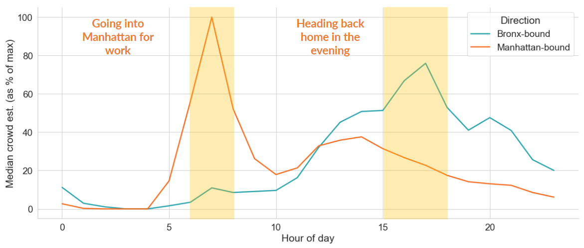 Graph showing median ridership numbers over the course of a day since start of the pandemic (as % of max)